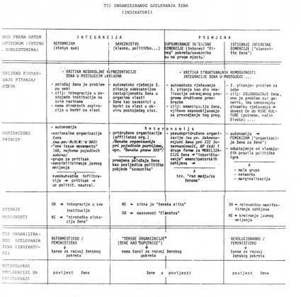Tip organiziranog djelovanja žena (indikatori)